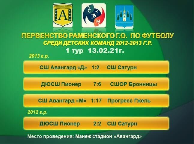 первенство Раменского г.о. по футболу среди команд 2012-2013 г.р.