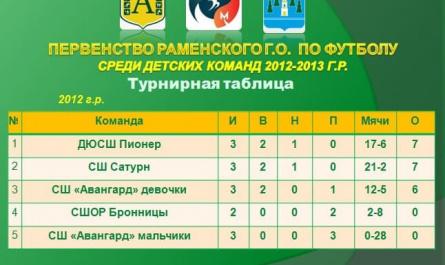Третий тур первенства Раменского г.о. по футболу среди команд 2012г.р.