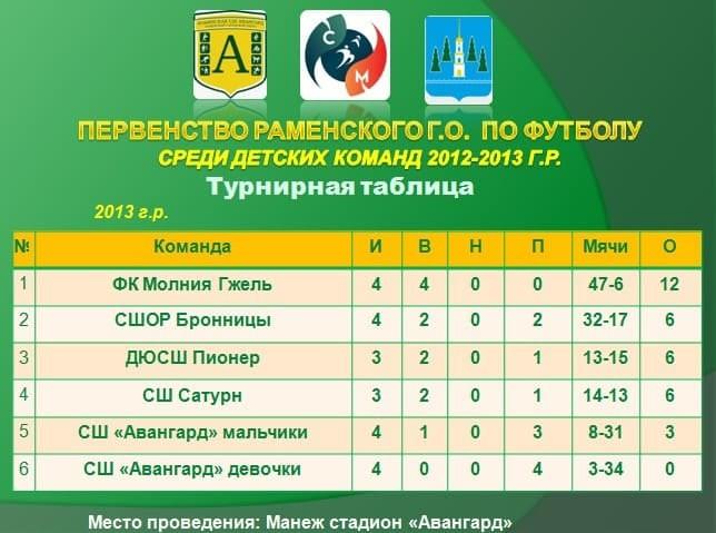 Четвертый тур первенства Раменского г.о. по футболу среди команд 2012-2013 г.р.